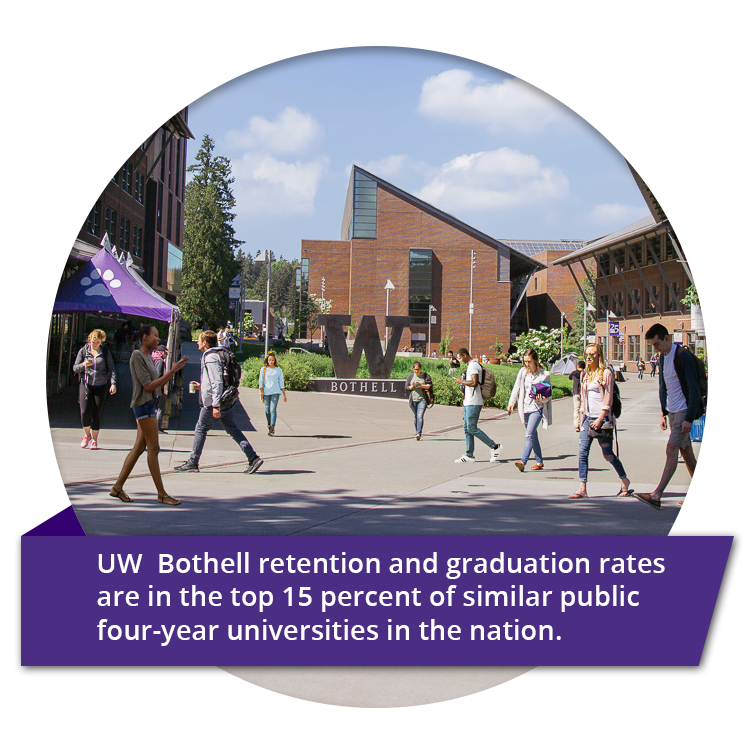 UW  Bothell retention and graduation rates are in the top 15 percent of similar public four-year universities in the nation.