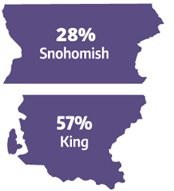 County icons - Snohomish 27%25, King County 57%25