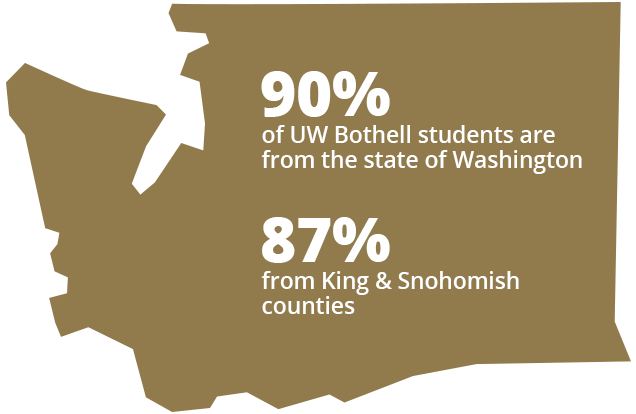 90% of UW Bothell students are from the state of Washington. 87% from king and snohomish counties
