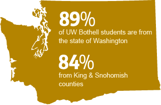 89% of UW Bothell students are from the state of WA - 84% from King and Snohomish counties
