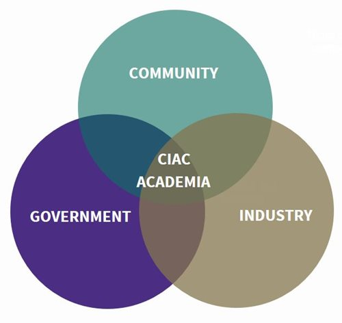 Venn diagram comparing community, government, and industry with CIAC/Academia in the center.
