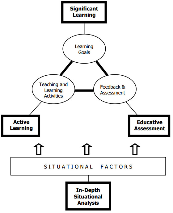 Showing significant learning at the top, then learning goals in a triangle with Freeback & Assessement (which leads to educative assessment) and Teaching/Learning activities (which leads to active learning)