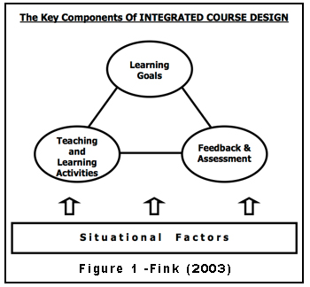 Situational factors key components shown are: Learning Goals, Teaching and Learning Activities, Feedback & Assesment