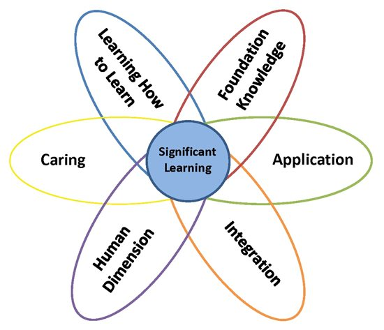 Finks taxonomy showing Caring, Learning how to learn, Foundational knowledge, Application, Intergration and Human dimension