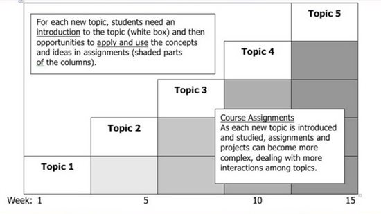 Structure for course sequence  For each new topic, students need an introduction to the topic (white box) and then opportunities to apply and use the concepts and ideas in assignments (shaded parts Of the columns).  Course Assignments: As each new topic is introduced and studied, assignments and projects can become more complex, dealing with more interactions among topics.