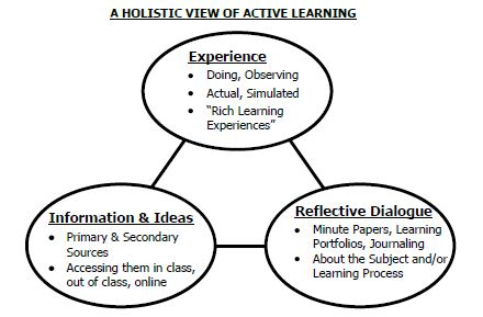 "holistic view of active learning showing: experience (doing, observing, actual, simulated, ""rich learning experiences""), Information & Ideas (Primary and secondary sources, Accessing them in class, online), Reflective Dialogue (Minute papers, learning portfolios, journaling, about the subject and/or learning process)"