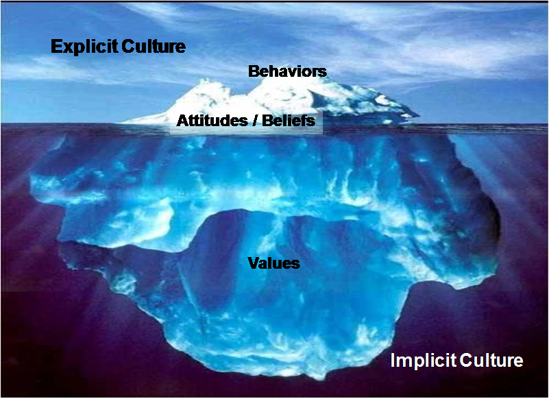 Iceburg: explicit culture with behaviors attitues and beliefs above water. Implicit culture with values submerged under water.