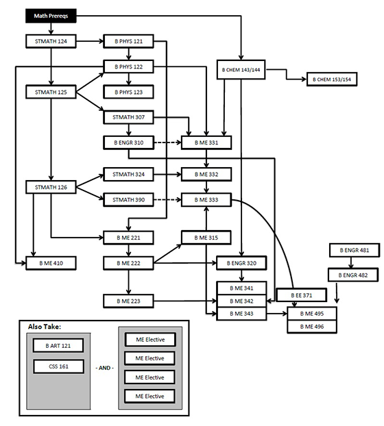 Mechanical Engineering flow chart