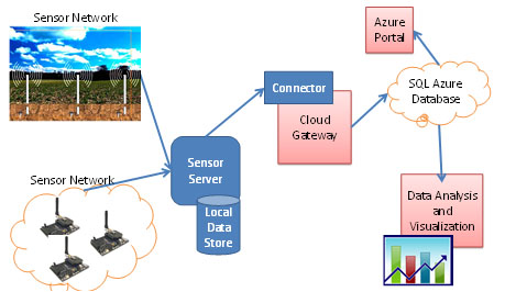 Sensor Cloud Gateway Architecture