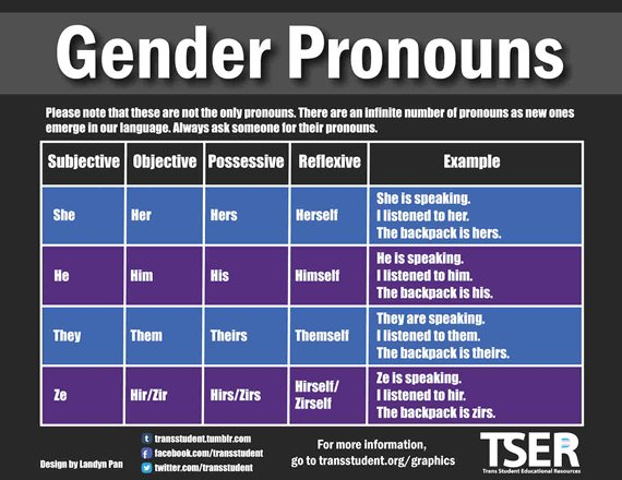 Gender pronoun chart