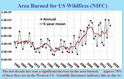 Graph of wildfire trend