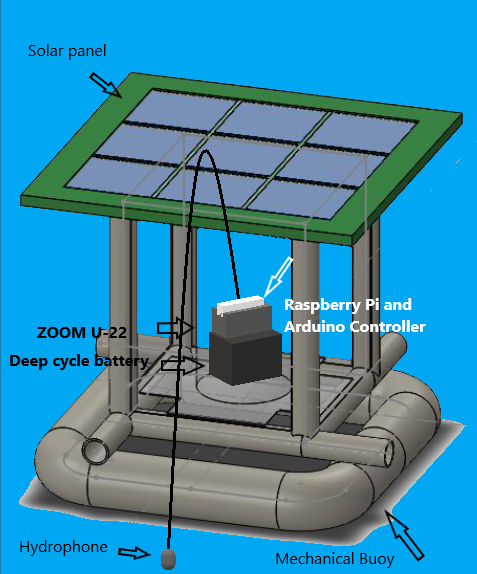 Design plan for solar-powered buoy