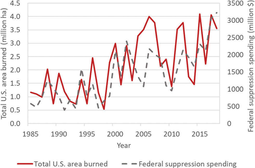 US wildfire area burned and federal suppression costs 1985-2018