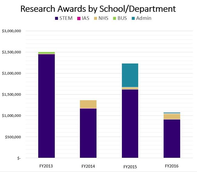 UWB-Awards-FY13-2016.JPG