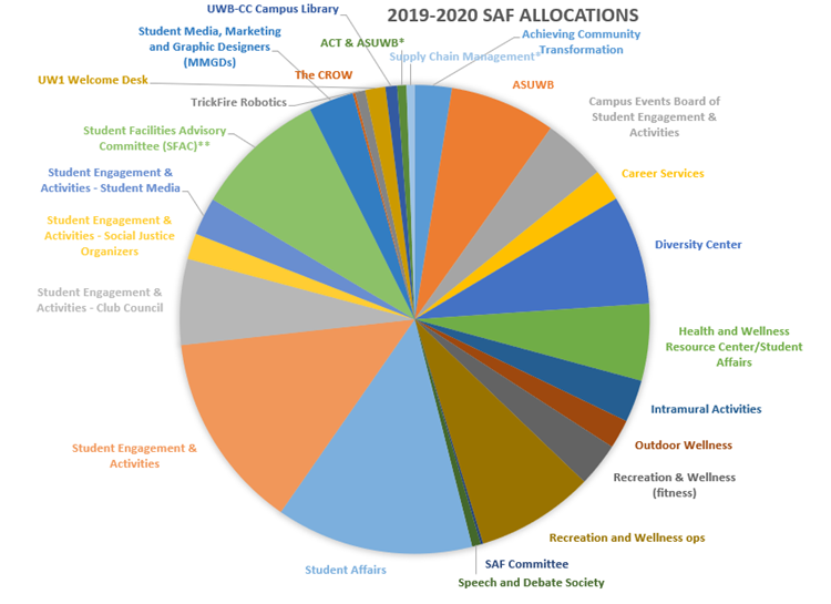 2019-20-allocation-(2).PNG